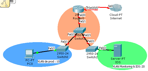 RSPAN topology