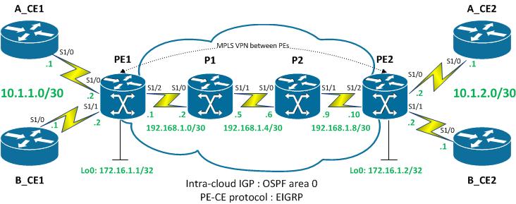 Mise en place d'un VPN MPLS